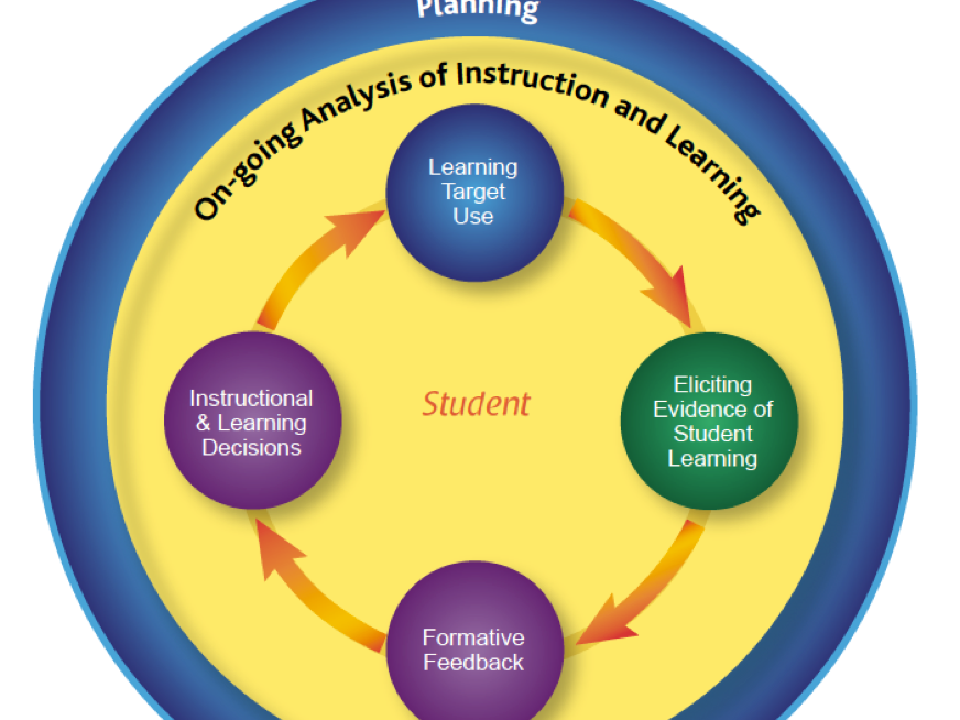 on-going analysis of instruction and learning; formative assessment process